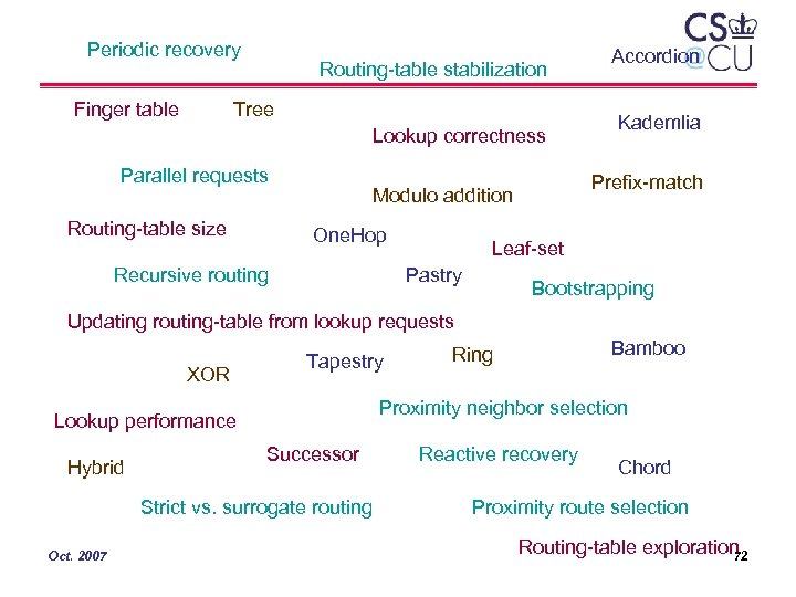 Periodic recovery Finger table Routing-table stabilization Tree Lookup correctness Parallel requests Routing-table size Recursive