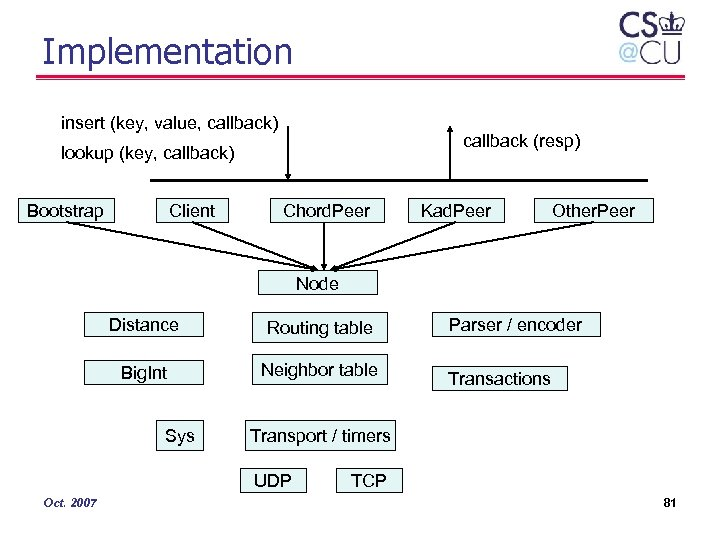 Implementation insert (key, value, callback) callback (resp) lookup (key, callback) Bootstrap Client Chord. Peer