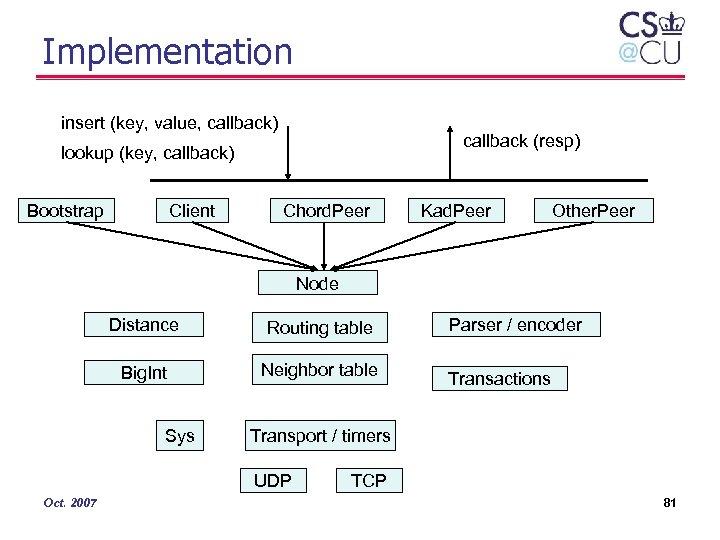 Implementation insert (key, value, callback) callback (resp) lookup (key, callback) Bootstrap Client Chord. Peer