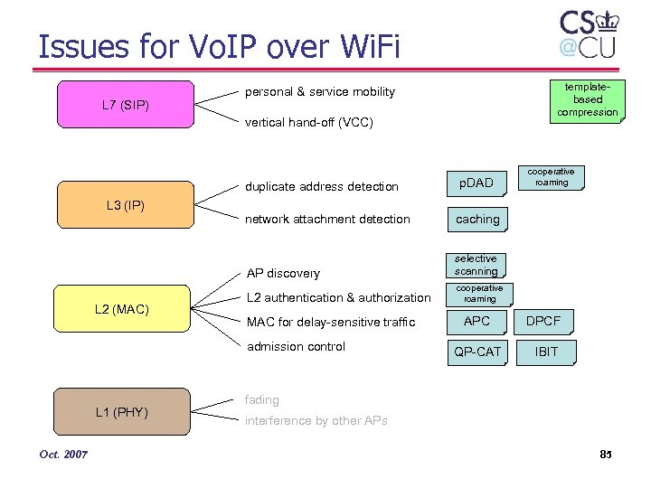 Issues for Vo. IP over Wi. Fi L 7 (SIP) templatebased compression personal &