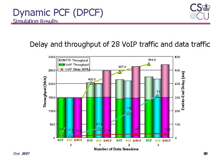 Dynamic PCF (DPCF) Simulation Results Delay and throughput of 28 Vo. IP traffic and