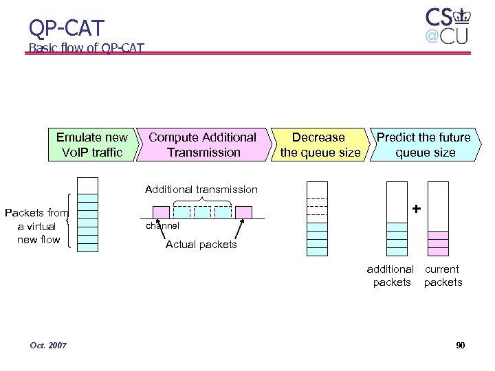 QP-CAT Basic flow of QP-CAT Emulate new Vo. IP traffic Compute Additional Transmission Decrease