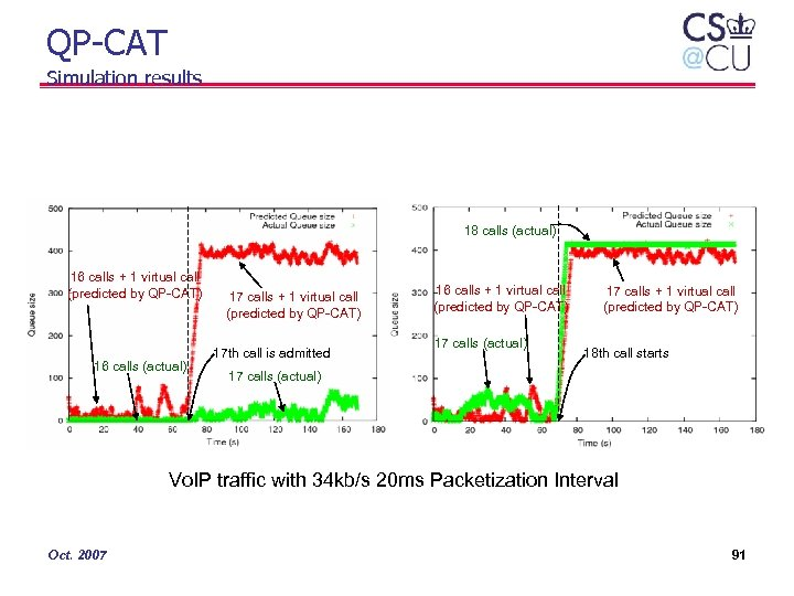 QP-CAT Simulation results 18 calls (actual) 16 calls + 1 virtual call (predicted by