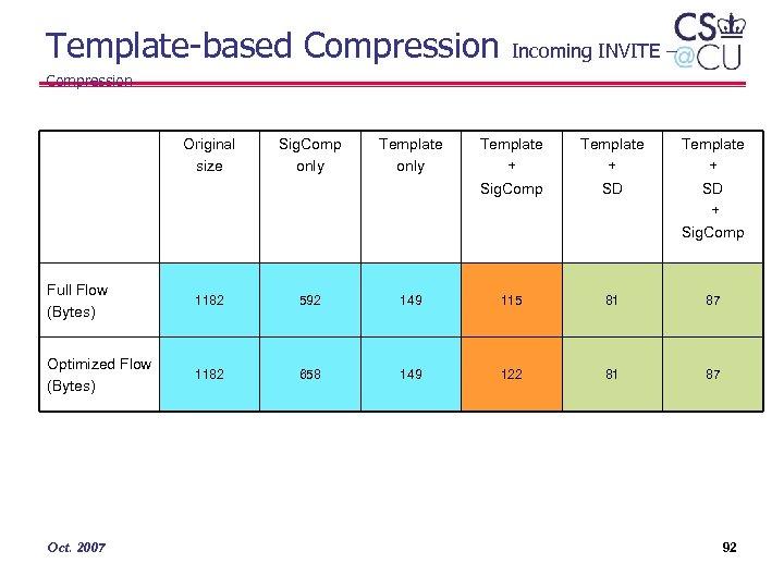 Template-based Compression Incoming INVITE – Compression Original size Sig. Comp only Template + Sig.