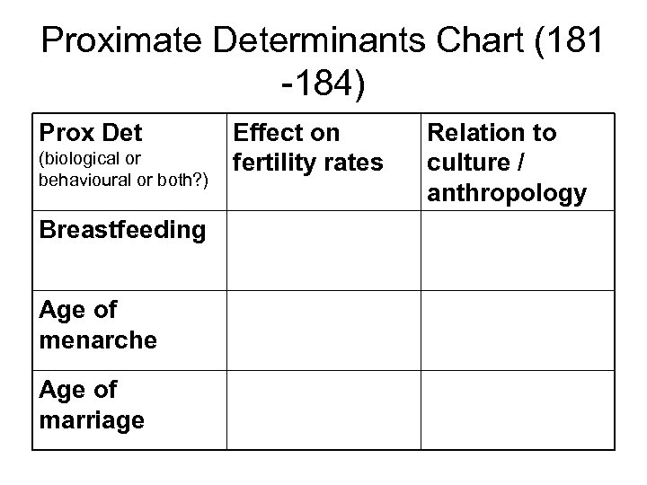 Proximate Determinants Chart (181 -184) Prox Det (biological or behavioural or both? ) Breastfeeding