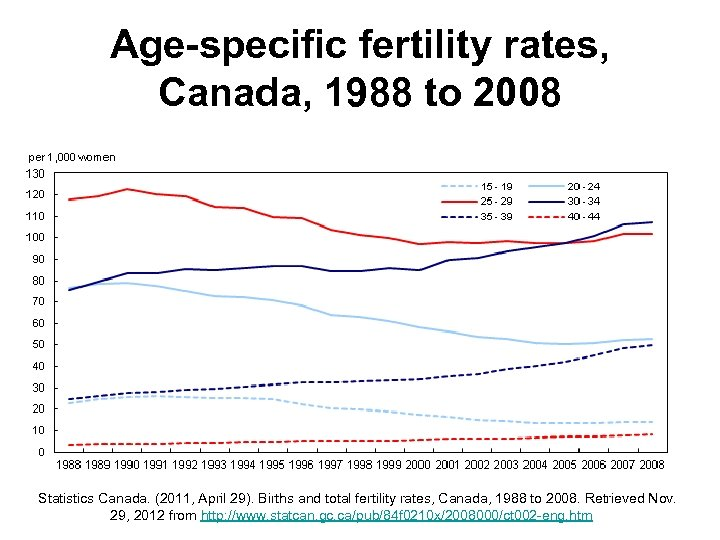 Age-specific fertility rates, Canada, 1988 to 2008 Statistics Canada. (2011, April 29). Births and