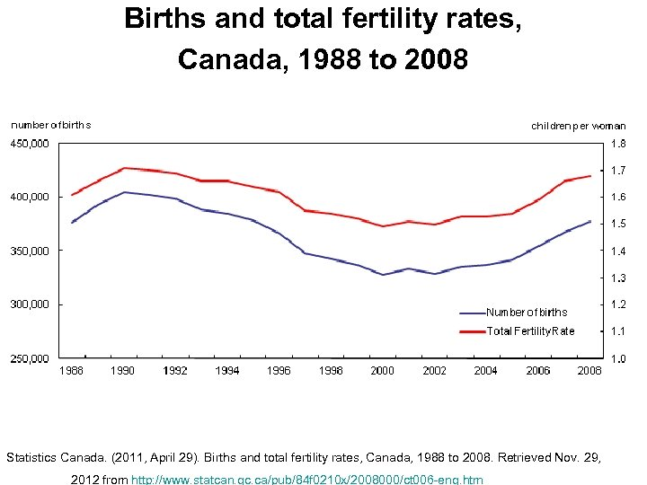 Births and total fertility rates, Canada, 1988 to 2008 Statistics Canada. (2011, April 29).