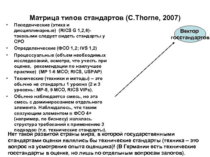 Матрица типов стандартов (С. Thorne, 2007) • • • Поведенческие (этика и дисциплинарные) (RICS