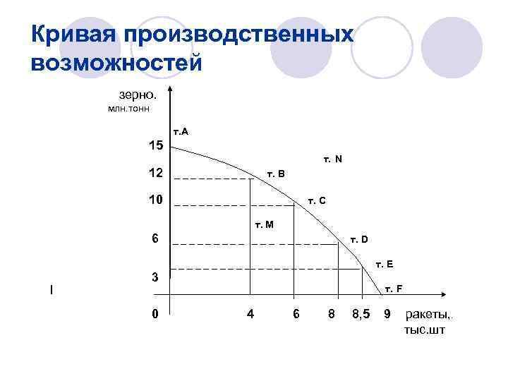 Кривая производственных возможностей зерно. млн. тонн т. А 15 т. N 12 _____ 10