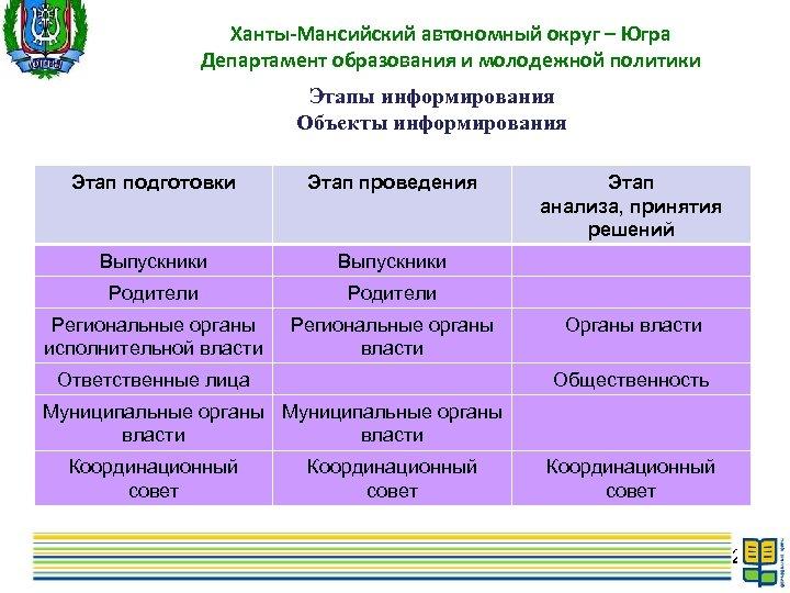 Ханты-Мансийский автономный округ – Югра Департамент образования и молодежной политики Этапы информирования Объекты информирования
