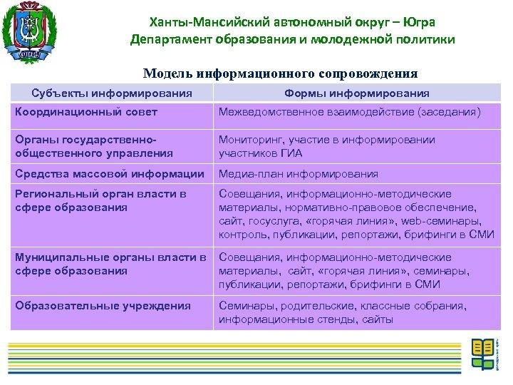 Ханты-Мансийский автономный округ – Югра Департамент образования и молодежной политики Модель информационного сопровождения Субъекты