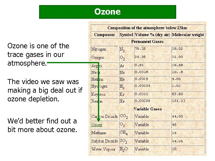 Ozone is one of the trace gases in our atmosphere. The video we saw
