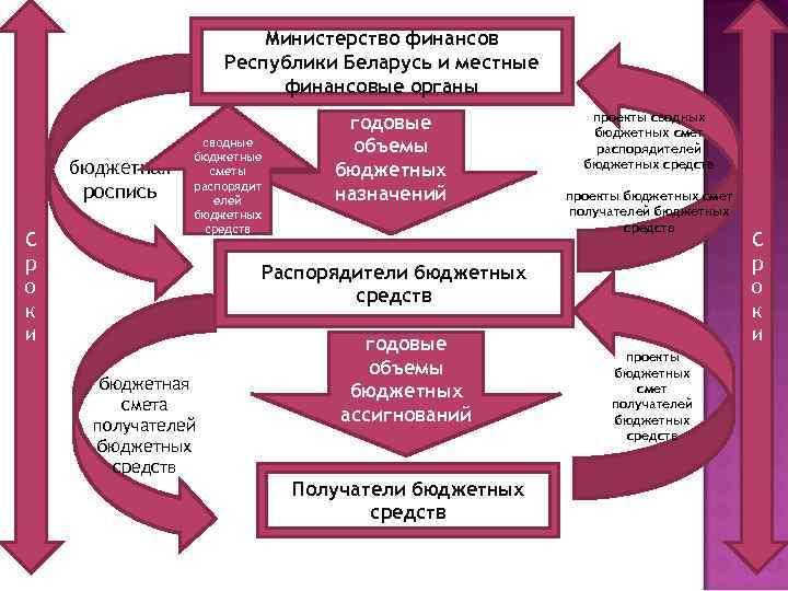 Министерство финансов Республики Беларусь и местные финансовые органы бюджетная роспись С р о к