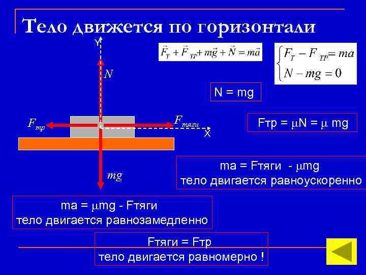 Тело движется по горизонтали Y N N = mg Fтяги Fтр mg X Fтр