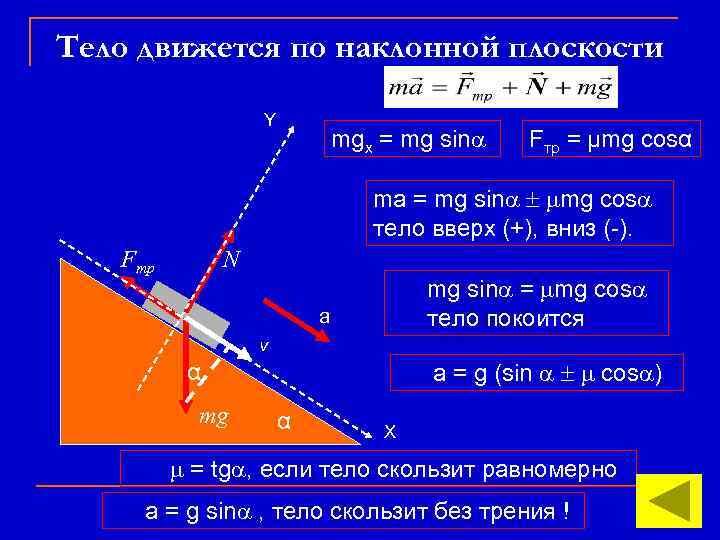 Тело движется по наклонной плоскости Y mgx = mg sin Fтр = μmg cosα