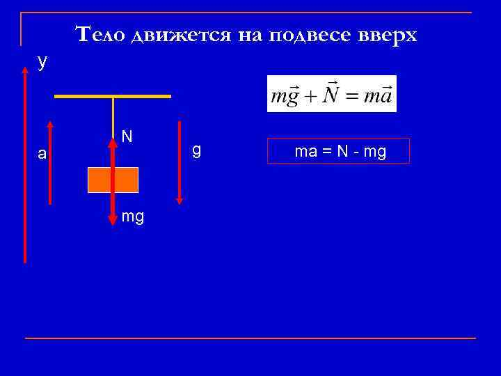 Тело движется на подвесе вверх у а N mg g ma = N -