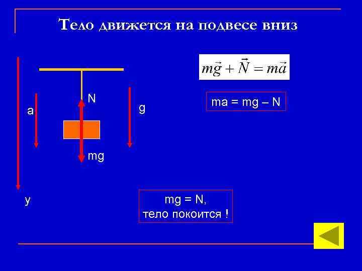 Тело движется на подвесе вниз а N g ma = mg – N mg