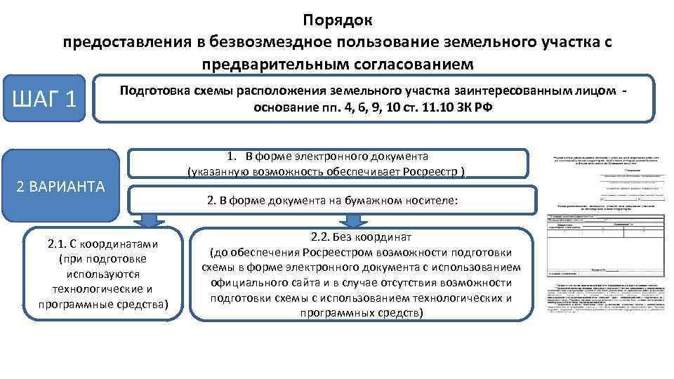 закон о безвозмездном пользовании земельным участком