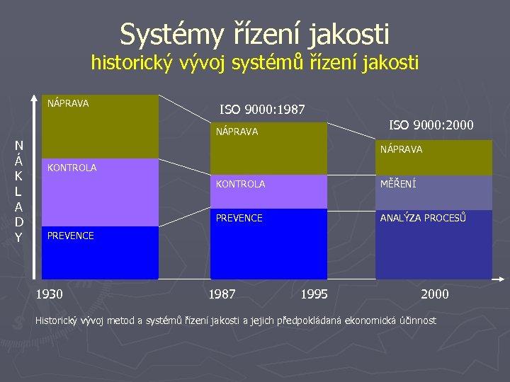 Systémy řízení jakosti historický vývoj systémů řízení jakosti NÁPRAVA ISO 9000: 1987 ISO 9000: