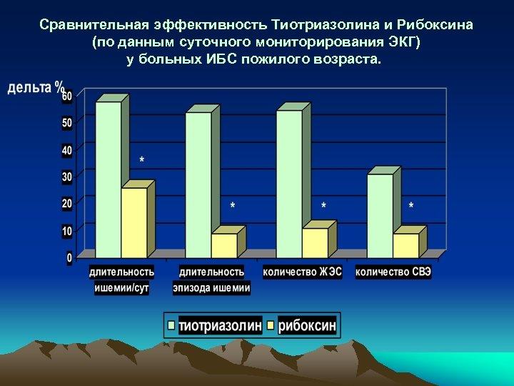 Сравнительная эффективность Тиотриазолина и Рибоксина (по данным суточного мониторирования ЭКГ) у больных ИБС пожилого