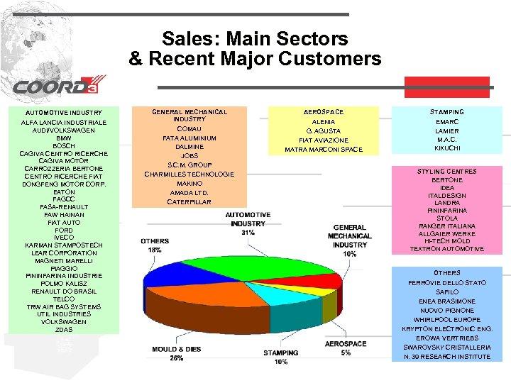 Sales: Main Sectors & Recent Major Customers AUTOMOTIVE INDUSTRY ALFA LANCIA INDUSTRIALE AUDI/VOLKSWAGEN BMW