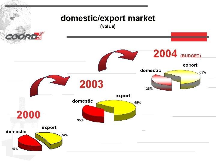 domestic/export market (value) 2004 (BUDGET) export domestic 2003 export domestic 2000 domestic export