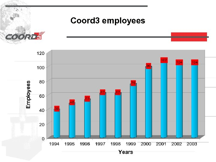 Employees Coord 3 employees Years