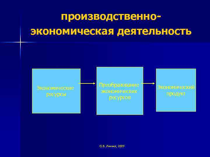 производственноэкономическая деятельность Экономические ресурсы Преобразование экономических ресурсов О. В. Линник, 2009 Экономический продукт