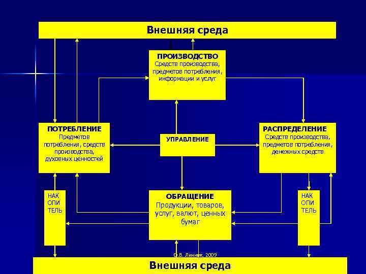Внешняя среда ПРОИЗВОДСТВО Средств производства, предметов потребления, информации и услуг ПОТРЕБЛЕНИЕ Предметов потребления, средств