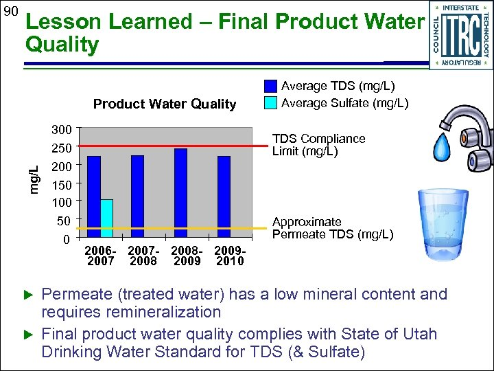 Lesson Learned – Final Product Water Quality mg/L 90 u u 300 250 200
