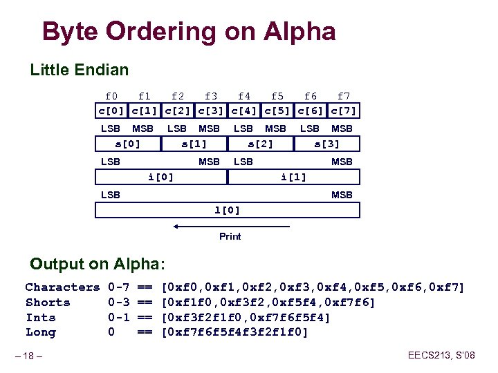 Byte Ordering on Alpha Little Endian f 0 f 1 f 2 f 3