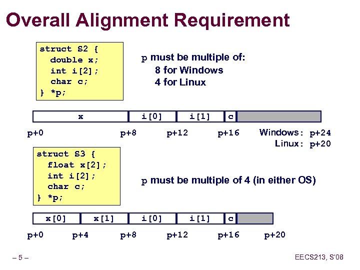 Overall Alignment Requirement struct S 2 { double x; int i[2]; char c; }