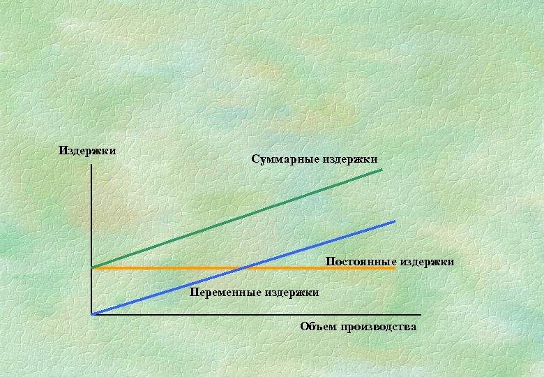 Издержки Суммарные издержки Постоянные издержки Переменные издержки Объем производства