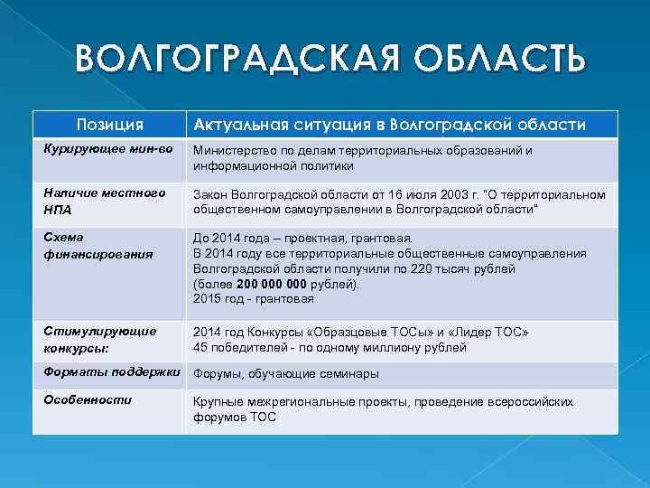 ВОЛГОГРАДСКАЯ ОБЛАСТЬ Позиция Актуальная ситуация в Волгоградской области Курирующее мин-во Министерство по делам территориальных