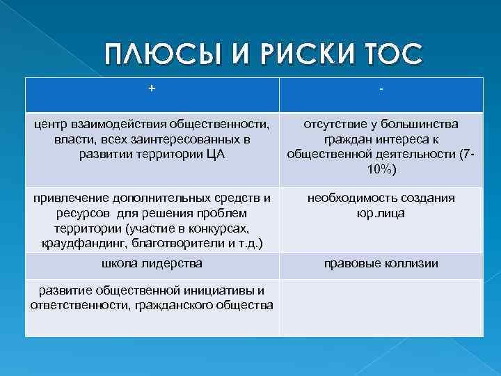 ПЛЮСЫ И РИСКИ ТОС + - центр взаимодействия общественности, власти, всех заинтересованных в развитии