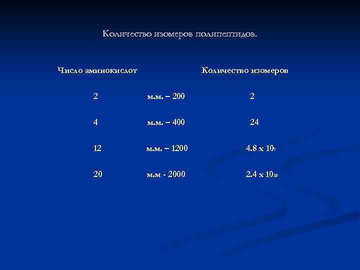 Количество изомеров полипептидов. Число аминокислот Количество изомеров 2 м. м. – 200 2 4