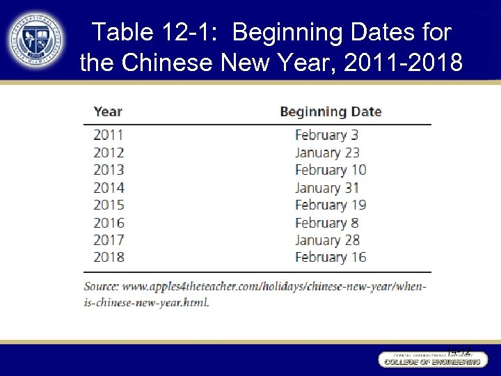 Table 12 -1: Beginning Dates for the Chinese New Year, 2011 -2018 14 -12