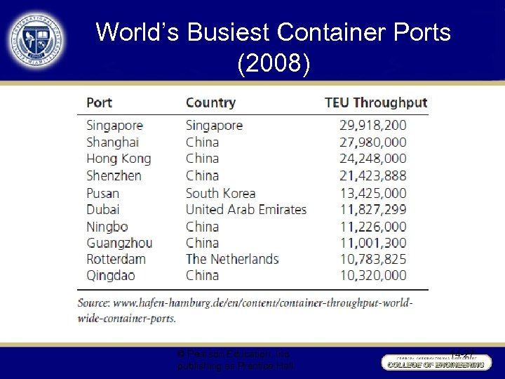 World's Busiest Container Ports (2008) © Pearson Education, Inc. publishing as Prentice Hall 14