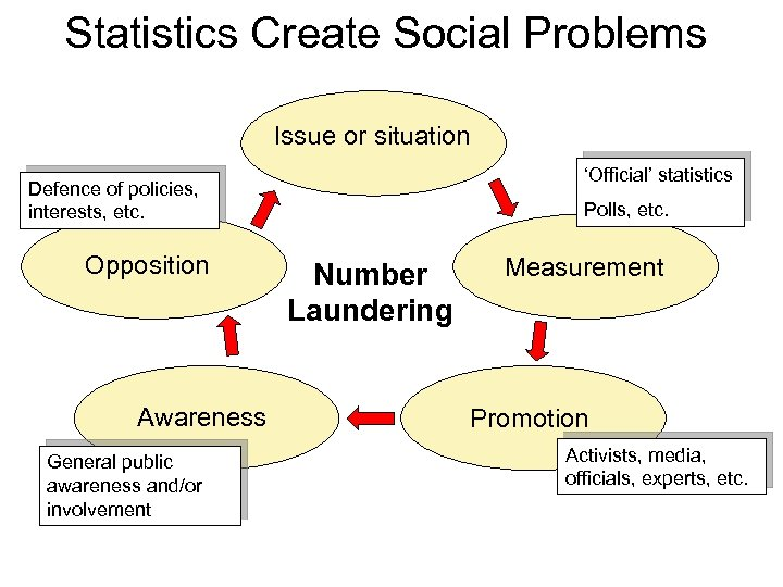 Statistics Create Social Problems Issue or situation 'Official' statistics Defence of policies, interests, etc.