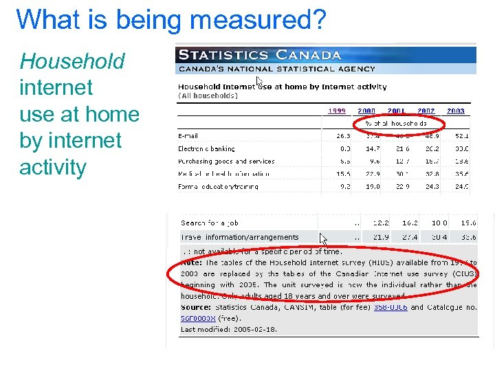What is being measured? Household internet use at home by internet activity