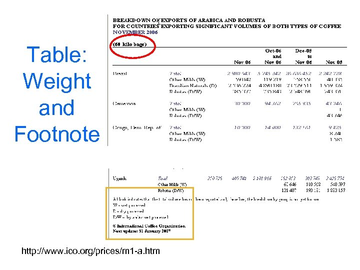 Table: Weight and Footnote http: //www. ico. org/prices/m 1 -a. htm
