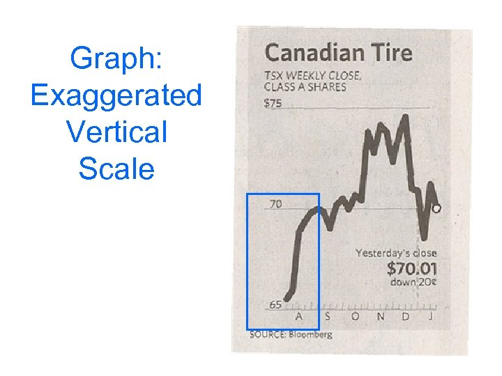 Graph: Exaggerated Vertical Scale
