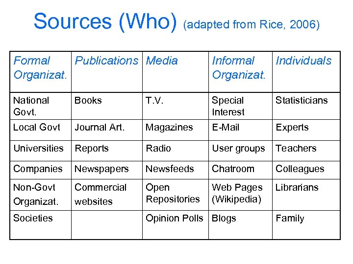 Sources (Who) (adapted from Rice, 2006) Formal Publications Media Organizat. Informal Individuals Organizat. National
