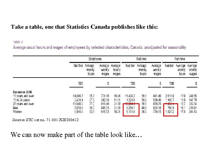 Take a table, one that Statistics Canada publishes like this: Source: STC cat no.