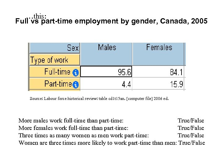 …this: Full vs part-time employment by gender, Canada, 2005 Source: Labour force historical review: