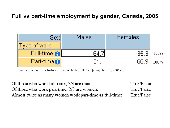 Full vs part-time employment by gender, Canada, 2005 100% Source: Labour force historical review:
