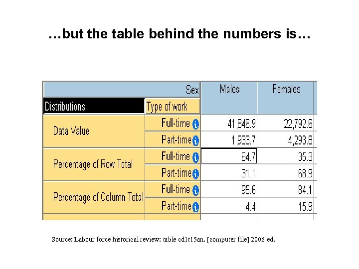 …but the table behind the numbers is… Source: Labour force historical review: table cd