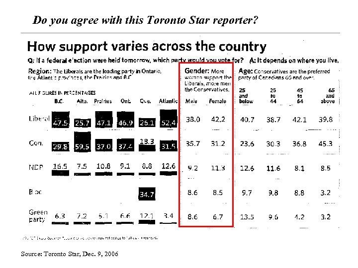 Do you agree with this Toronto Star reporter? Source: Toronto Star, Dec. 9, 2006