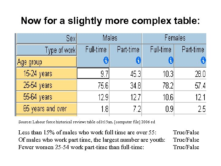 Now for a slightly more complex table: Source: Labour force historical review: table cd