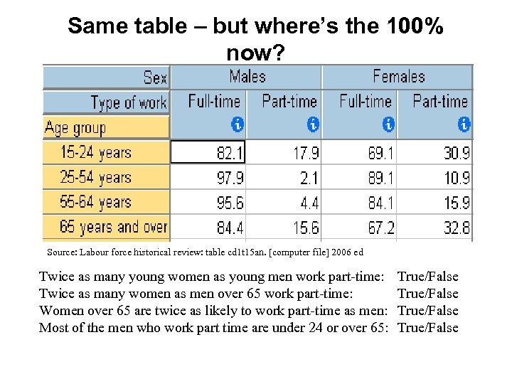 Same table – but where's the 100% now? Source: Labour force historical review: table